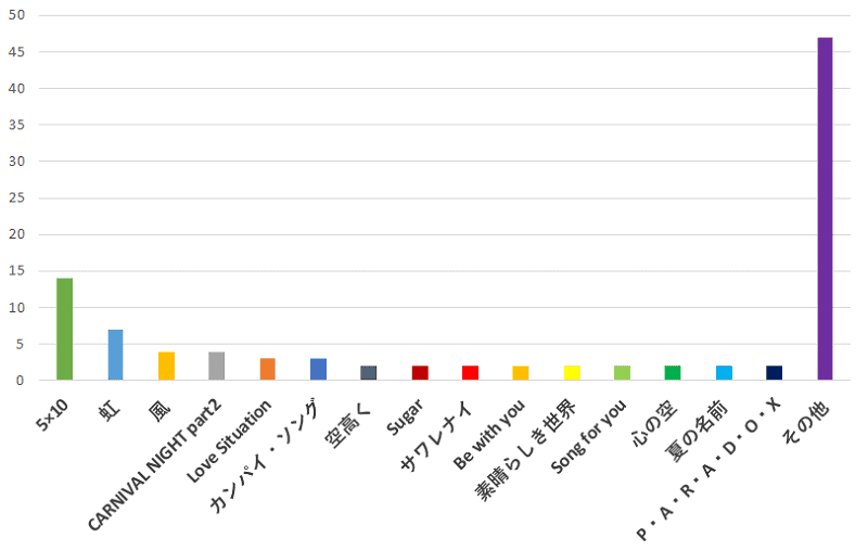 100名に聞いた!「嵐」の歌でアルバムのみ収録されている一番おすすめの曲の口コミランキングのグラフ