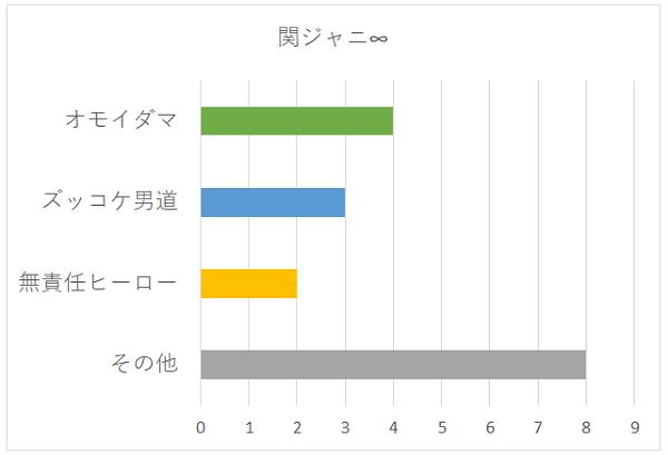 関ジャニ∞の聞きたい曲グラフ