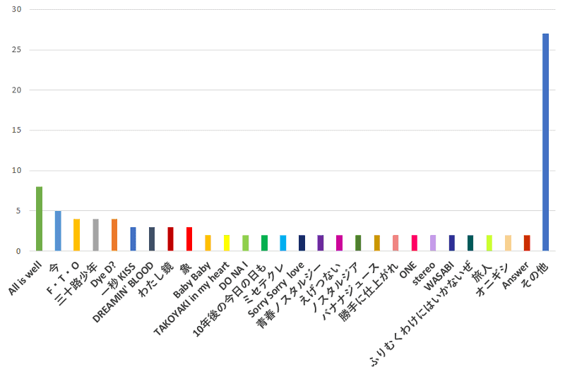 100名に聞いた!関ジャニ∞の歌で、「アルバムのみ」に収録されている一番おすすめの曲の口コミランキングのグラフ