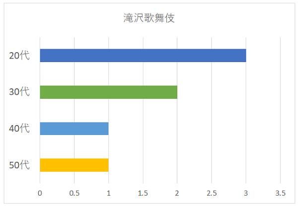 滝沢歌舞伎の年代別グラフ