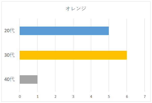 オレンジの年代別グラフ