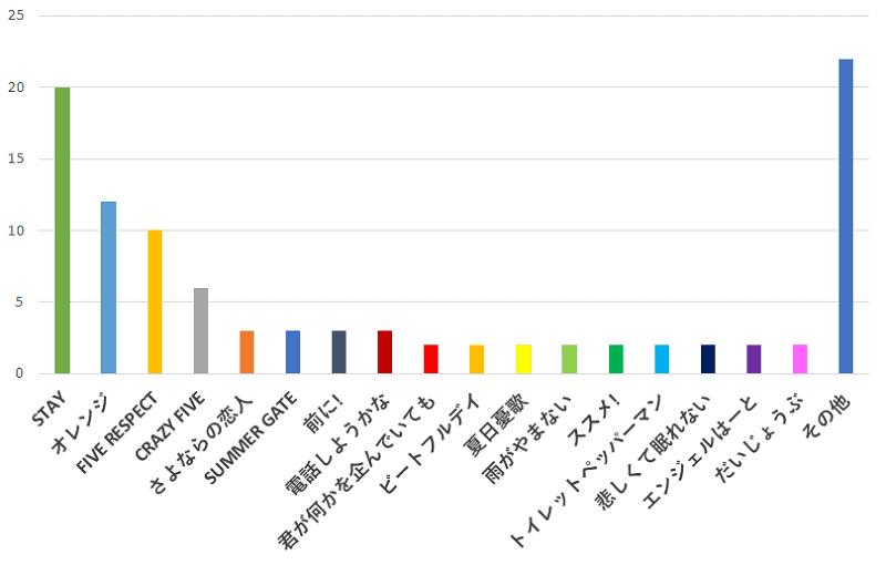 100名に聞いた!SMAP(スマップ)の歌で、「アルバムのみ」に収録されている一番おすすめの曲の口コミランキングのグラフ