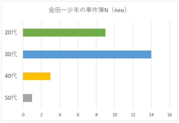 金田一少年の事件簿N(neo)の年代別グラフ