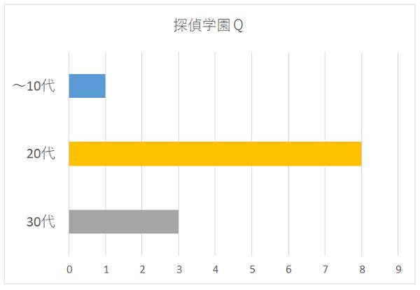 探偵学園Qの年代別グラフ