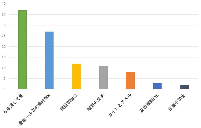 100名に聞いた!Hey! Say! JUMPの山田涼介さんが出演していたドラマの中で一番おすすめのドラマ口コミランキングのグラフ