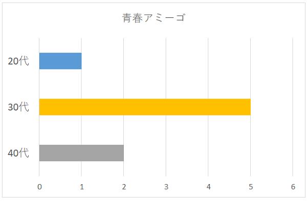青春アミーゴの年代別グラフ