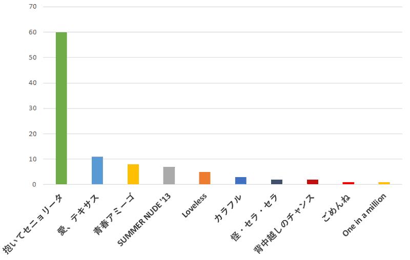 00名に聞いた!山下智久さんの歌でカラオケで歌うのに一番おすすめの曲口コミランキングのグラフ
