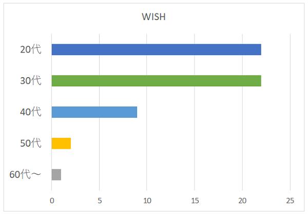 WISHの年代別グラフ