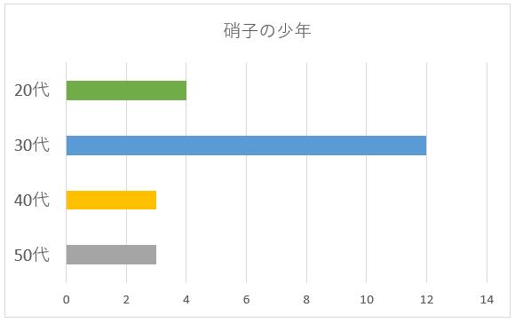 硝子の少年の年代別グラフ
