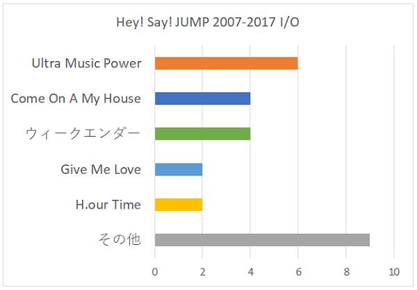 Hey! Say! JUMP 2007-2017 I/Oの好きな曲グラフ