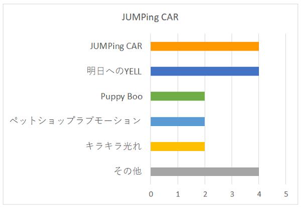 JUMPing CARの好きな曲グラフ