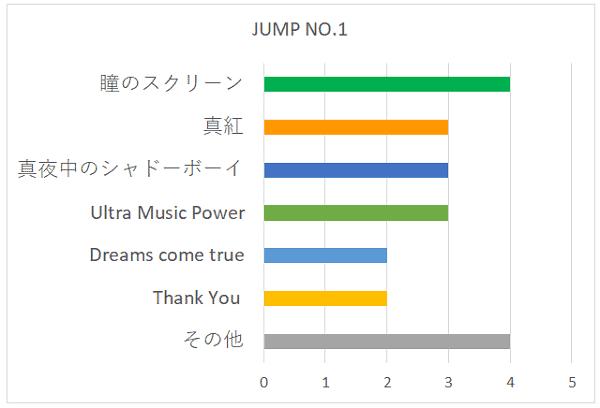 JUMP NO.1の好きな曲グラフ
