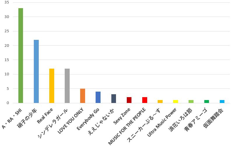 100名に聞いた!ジャニーズのデビュー曲で一番好きな歌のおすすめ口コミランキングのグラフ