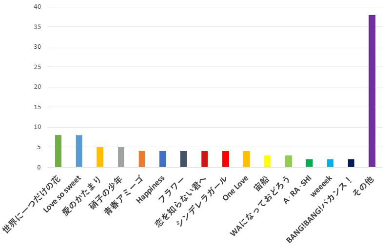 100名に聞いた!ジャニーズの歌の中で女子でも歌いやすいカラオケのおすすめ曲口コミランキングのグラフ