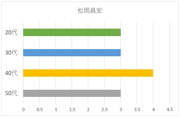 松岡昌宏の年代別グラフ