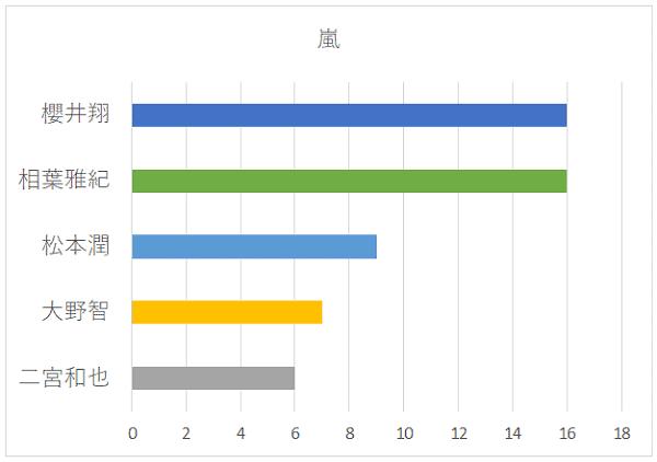 嵐の人気ありそうなメンバー名グラフ