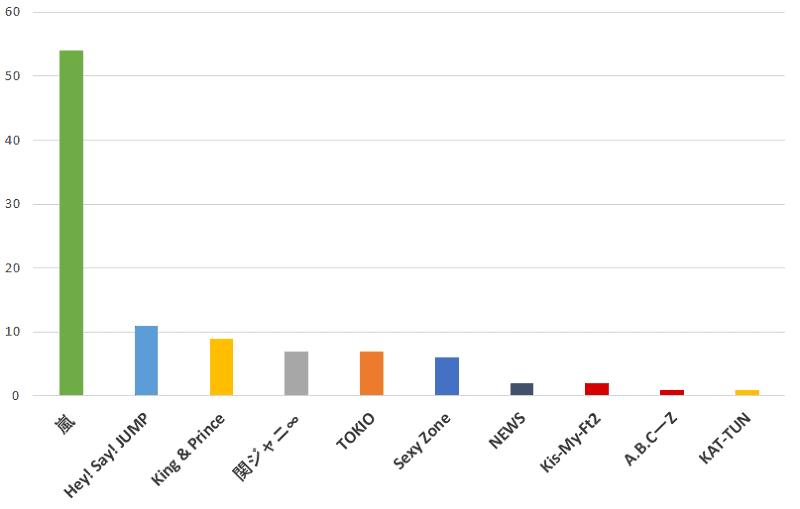 100名に聞いた!ジャニーズの中で最も小学生に人気があると思うグループのおすすめ口コミランキングのグラフ