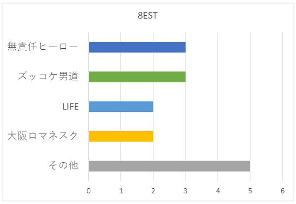 8ESTの好きな曲グラフ
