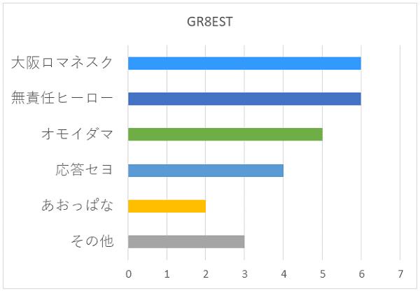 GR8ESTの好きな曲グラフ
