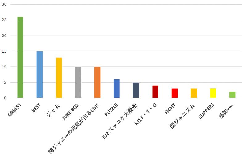 100名に聞いた!関ジャニ∞ムで一番のおすすめだと思うアルバムの口コミランキングのグラフ
