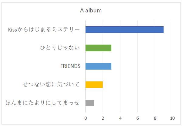 A albumの好きな曲グラフ