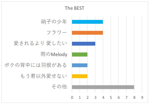 The BESTの好きな曲グラフ