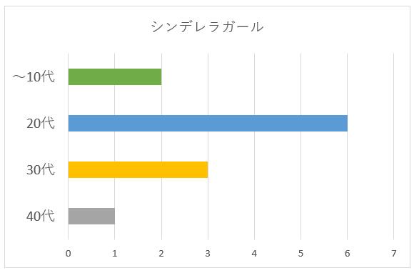 シンデレラガールの年代別グラフ