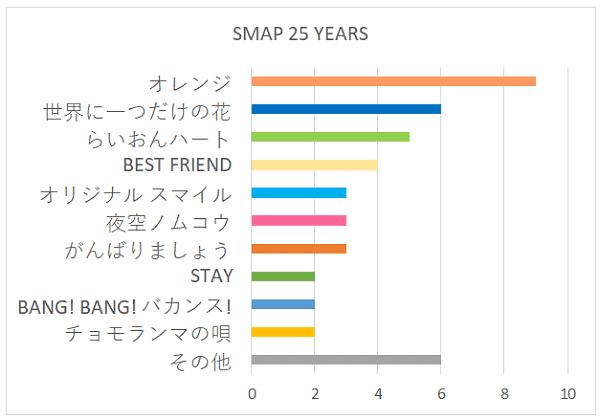 SMAP 25 YEARSの好きな曲グラフ