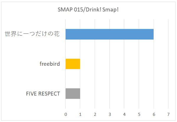 SMAP 015/Drink! Smap!の好きな曲グラフ