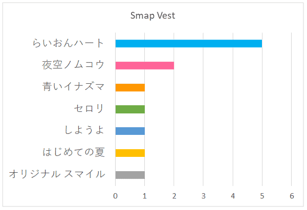 Smap Vestの好きな曲グラフ