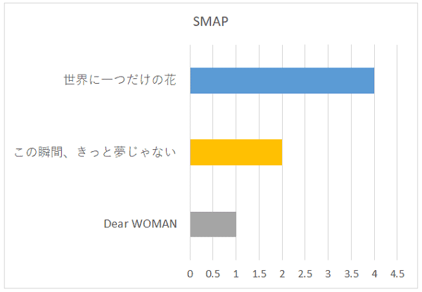 SMAPの曲名別グラフ