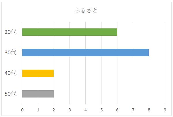 ふるさとの年代別グラフ