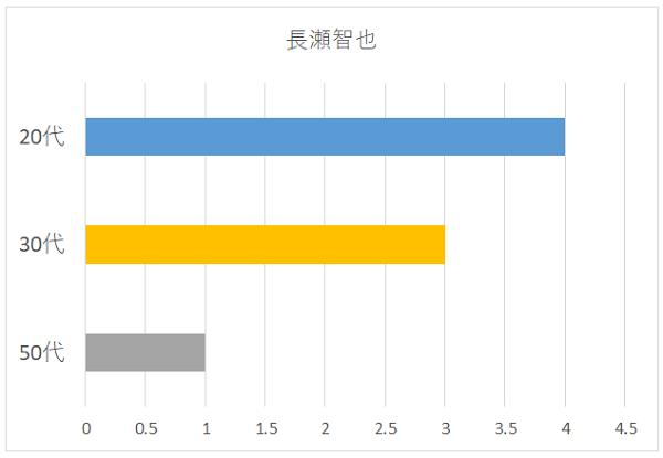 長瀬智也さんの年代別グラフ