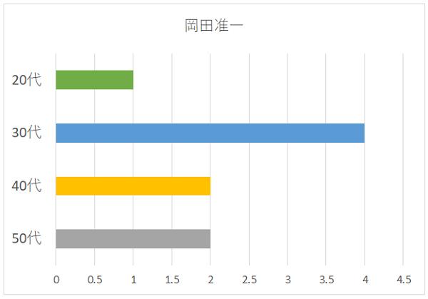 岡田准一さんの年代別グラフ