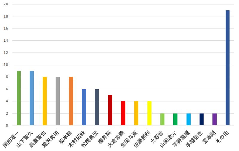 100名に聞いた!ジャニーズの中で一番のイケメンだと思う人の口コミランキングのグラフ
