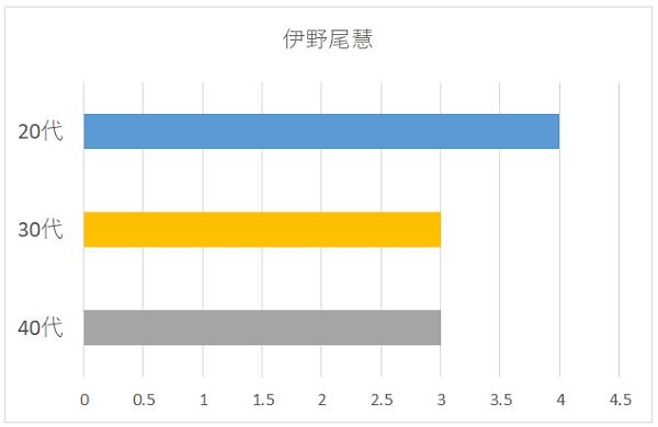 伊野尾慧の年代別グラフ