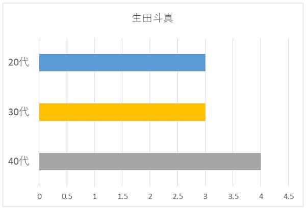 生田斗真の年代別グラフ