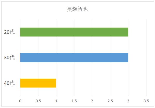 長瀬智也の年代別グラフ