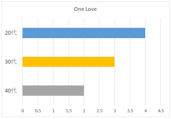 One Loveの年代別グラフ