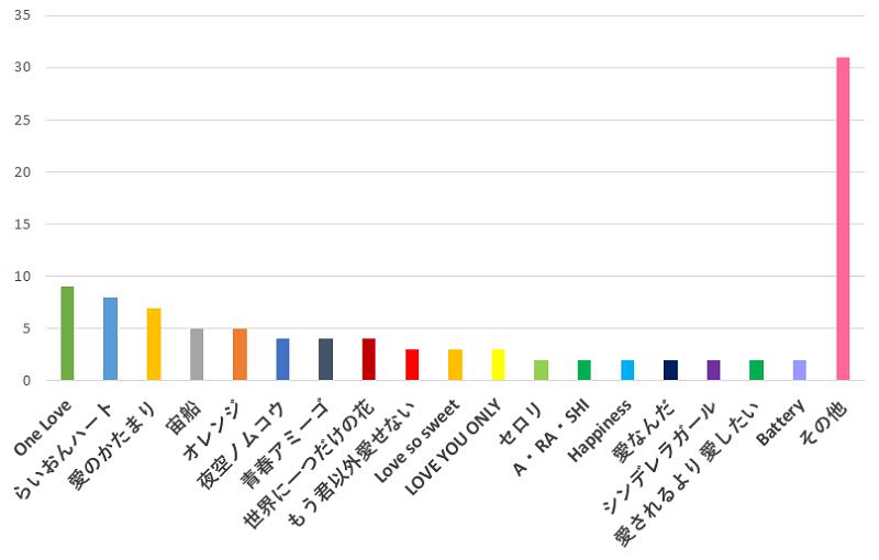 100名に聞いた!ジャニーズの歌の中で、カラオケで男性に一番歌って欲しい曲の口コミランキングのグラフ