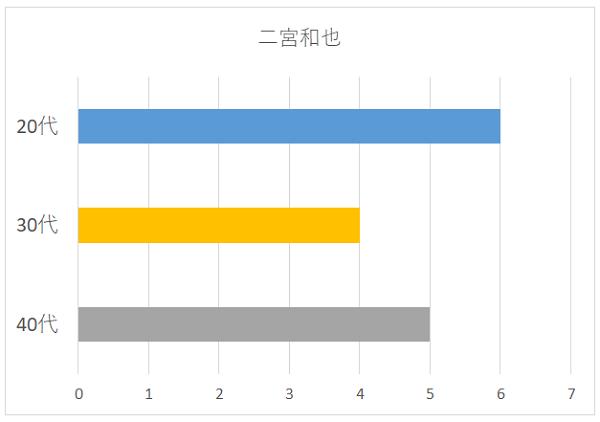 二宮和也の年代別グラフ