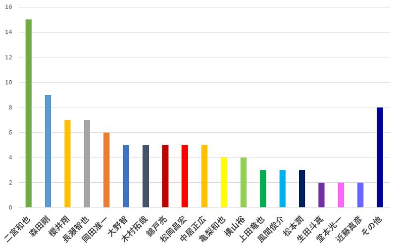 100名に聞いた!ジャニーズの中で、悪役が一番様になりそうだと思う人の口コミランキングのグラフ