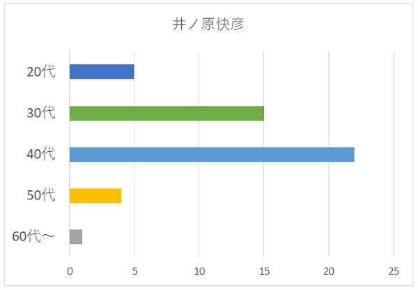 井ノ原快彦さんの年代別グラフ