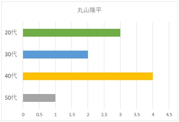 丸山隆平さんの年代別グラフ