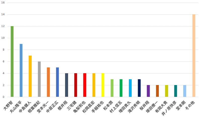 100名に聞いた!ジャニーズの中で一番ファンサービスが良いと思う人の口コミランキングのグラフ