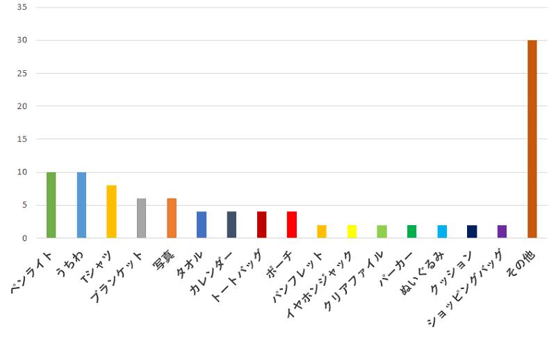 100名に聞いた!ジャニーズの公式グッズで一番買って良かったと思うもの口コミランキングのグラフ