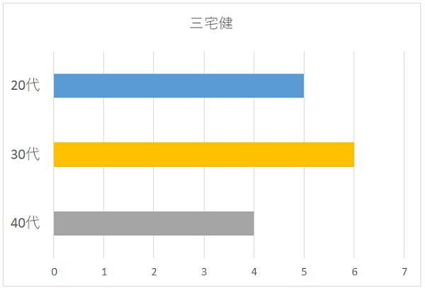 三宅健さんの年代別グラフ