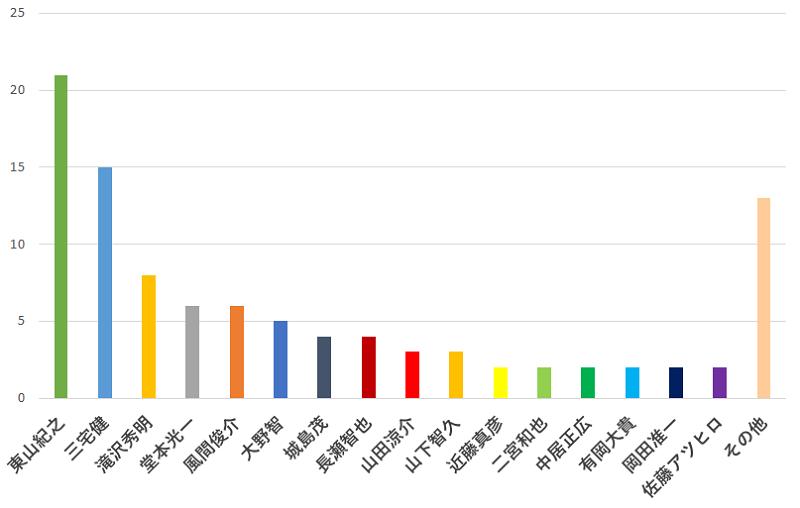 100名に聞いた!ジャニーズの中で一番年齢不詳だと思う人の口コミランキングのグラフ