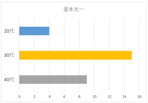 堂本光一の年代別グラフ