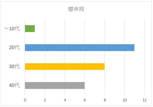 櫻井翔の年代別グラフ